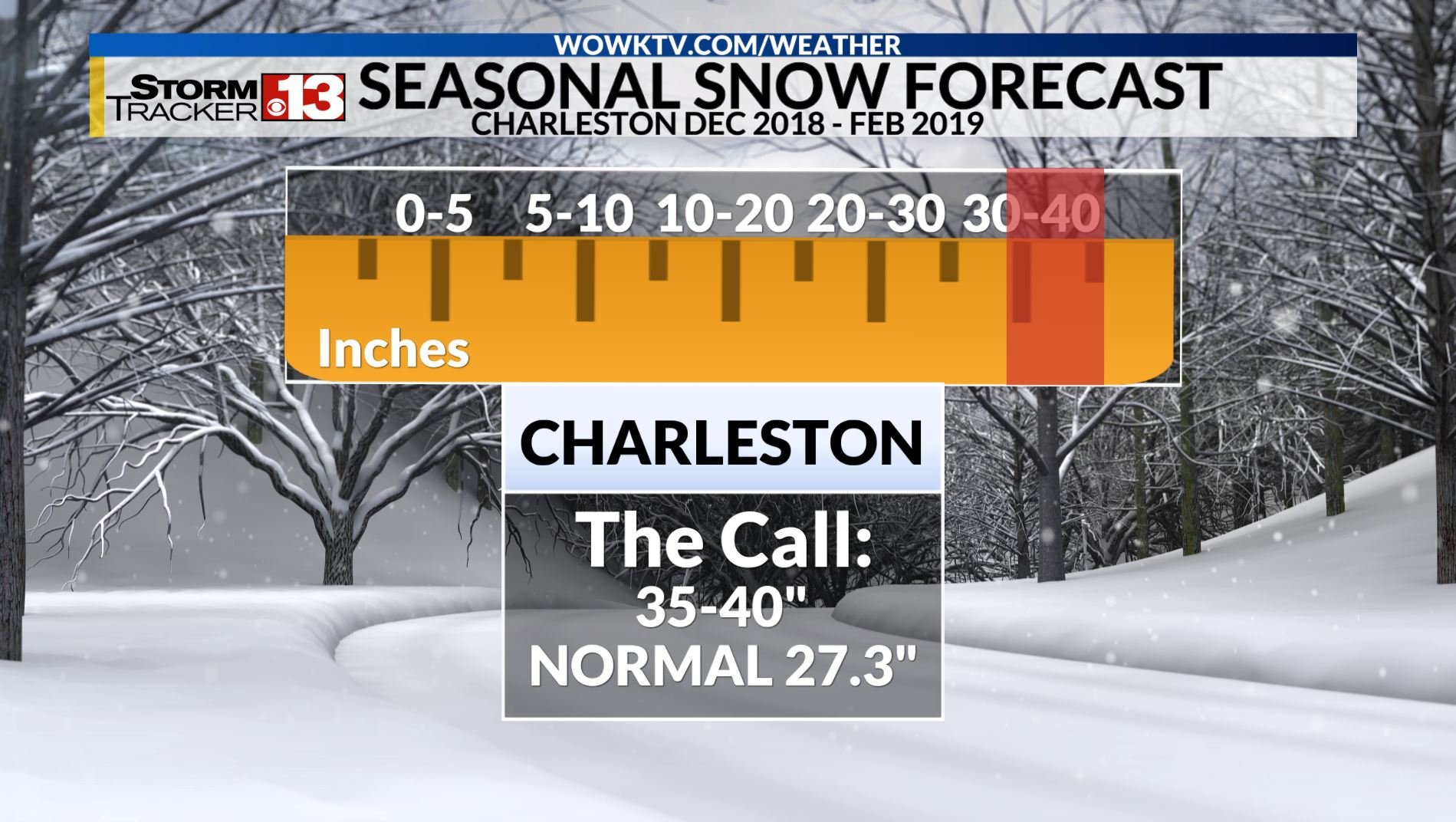 Tough Call: Stormtracker 13 Forecasters Lean Toward More Snow and Cold