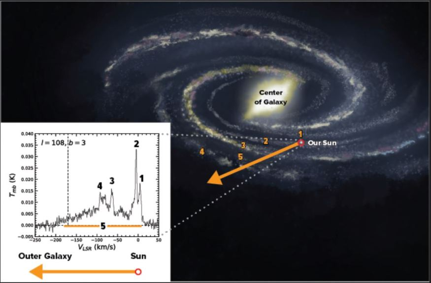 Massive invisible galactic structure discovered by accident